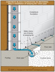 Drain pipe installed under the floor along the basement wall