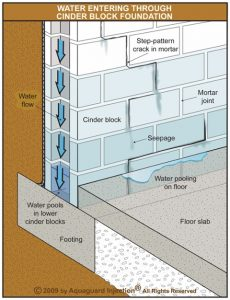 How water travels through a block foundation to leak into the basement